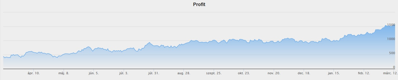 Varin's chart in the last 12 months